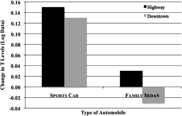 Porsche vs. Camary
