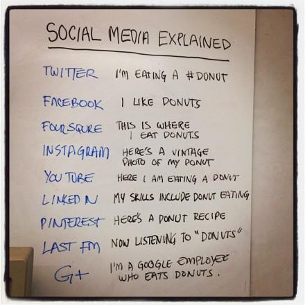 Social_media_donut-440x440